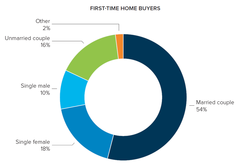 Home Buyer Demographics 2018 NAR The Howell Group